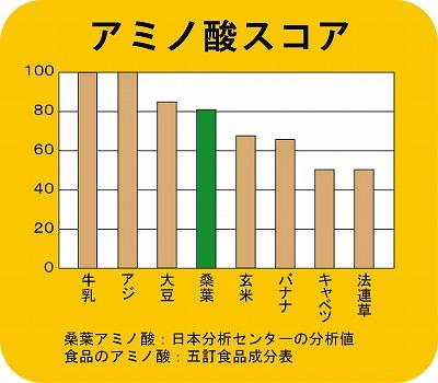 アミノ酸スコア 桑葉アミノ酸:日本分析センターの分析値 桑葉約80%大豆に匹敵する