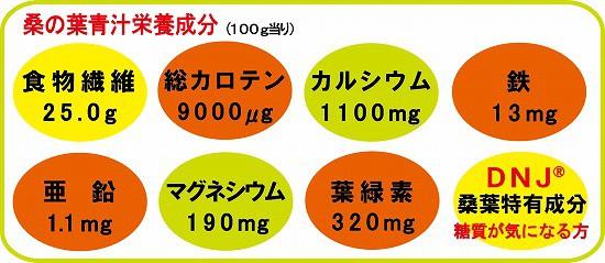 桑の葉青汁栄養成分(100g当り)食物繊維25.0g 総カロテン9000μg カルシウム1100mg 鉄13mg 亜鉛1.1mg マグネシウム190mg 葉緑素320mg DNJ桑特有成分(糖質が気になる方)