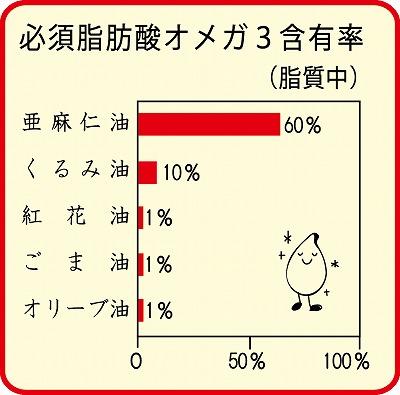 必須脂肪酸オメガ3含有率(脂質中) アマニ油60% くるみ油10% 紅花油1% ごま油1% オリーブ油1%