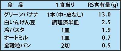 食品(1食当り)RS含有量(g) グリーンバナナ 1本 13.0g / 白いんげん 半皿 2.5g / 冷パスタ 1皿 1.9g / オートミル 1皿 0.7g / 全穀粒パン 2切 0.5g