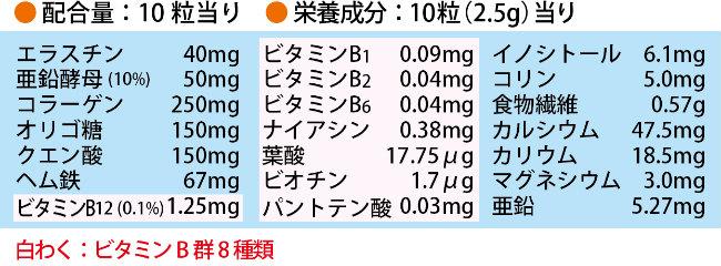 ▶配合量:10粒当り エラスチン40mg 亜鉛酵母(10%)50mg コラーゲン250mg オリゴ糖150mg クエン酸150mg ヘム鉄67mg ビタミンBビタミン12(0.1%)1.25mg ▶栄養成分:10粒(2.5g)当り ビタミンB1 0.09mg  ビタミンB6 0.04mg ナイアシン0.38mg 葉酸17.75μg ビオチン1.7μg パントテン酸0.03mg イノシトール6.1mg コリン5.0mg 食物繊維0.57mg カルシウム47.5mg カリウム18.5mg マグネシウム3.0mg 亜鉛5.27mg