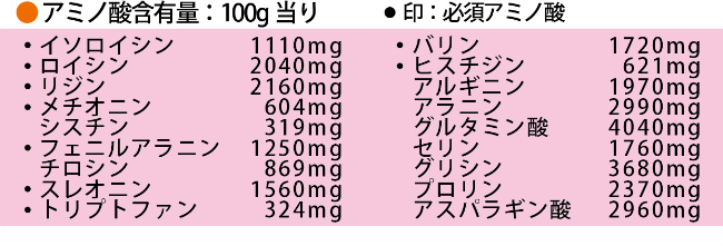 ▶アミノ酸含有量:100g当り ●印必須アミノ酸 ●イソロイシン1110mg ●ロイシン2040mg ●リジン2160mg ●メチオニン604mg シスチン319mg ●フェニルアラニン1250mg チロシン869mg ●スレオニン1560mg ●トリプトファン324mg ●バリン1720mg ●ヒスチジン621mg アルギニン1970mg アラニン2990mg グルタミン酸4040mg セリン1760mg グリシン3680mg プロリン2370mg アスパラギン酸2960mg